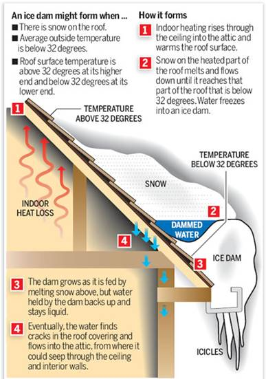 Preventing an Ice Dam