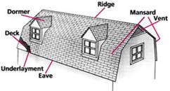 Parts of a Roof