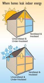 Where Homes Leak Energy