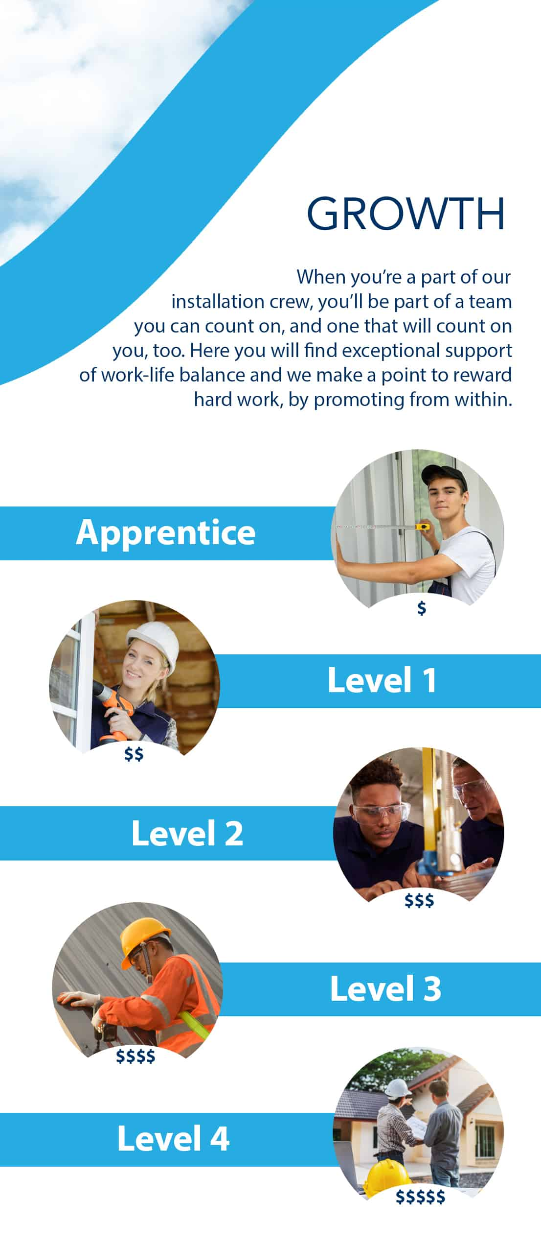 Weather Tight Apprenticeship Growth Plan